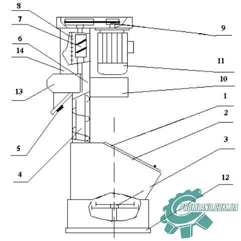 Схематическое изображение мукопросеивателя П2-П